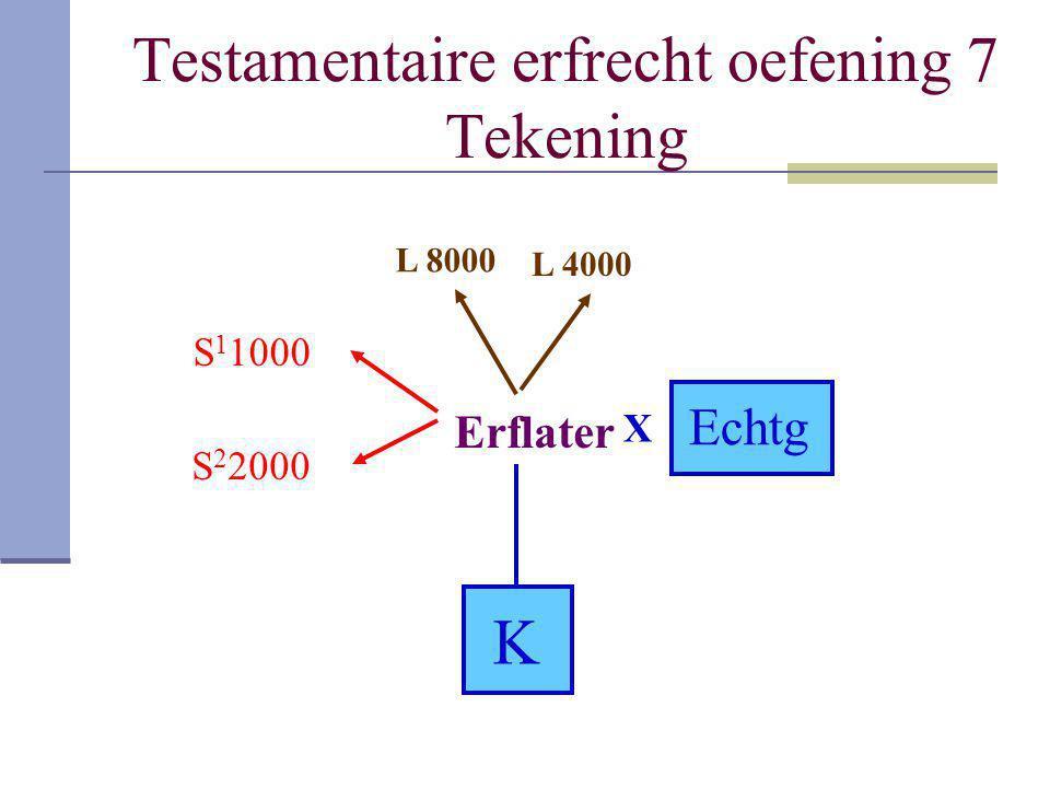 Testamentaire erfrecht oefening 7 Tekening Erflater K X Echtg S 1 1000 S 2 2000 L 8000 L 4000