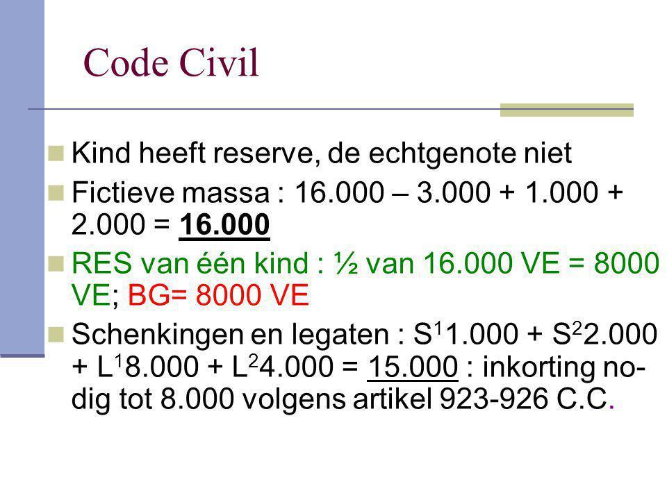 Code Civil Kind heeft reserve, de echtgenote niet Fictieve massa : 16.000 – 3.000 + 1.000 + 2.000 = 16.000 RES van één kind : ½ van 16.000 VE = 8000 V
