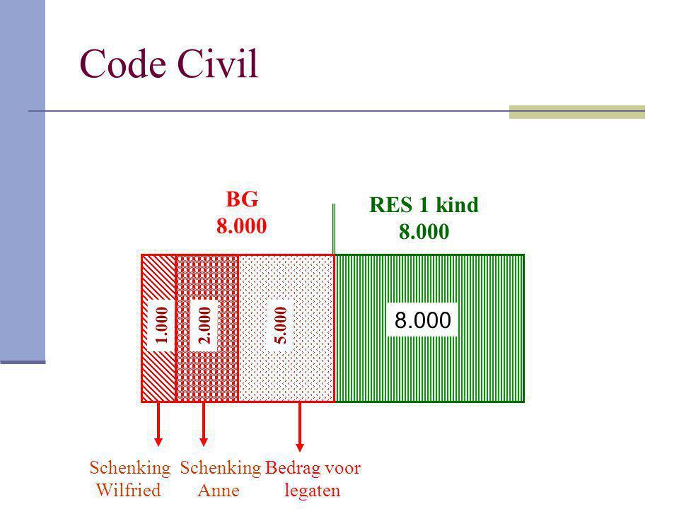 Code Civil BG 8.000 RES 1 kind 8.000 2.0001.000 5.000 Schenking Wilfried Schenking Anne Bedrag voor legaten 8.000