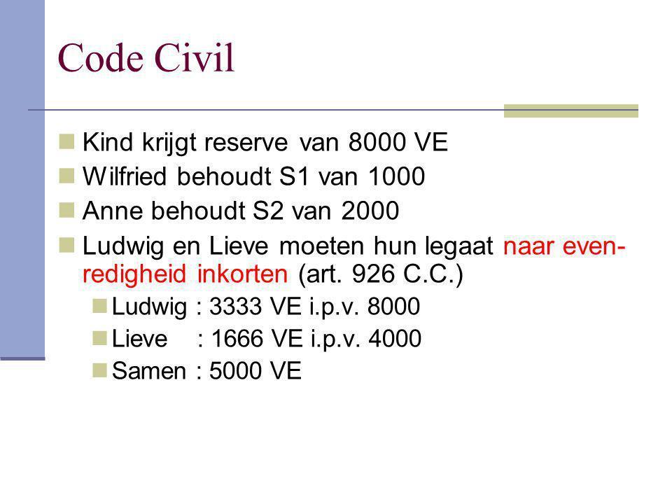 Kind krijgt reserve van 8000 VE Wilfried behoudt S1 van 1000 Anne behoudt S2 van 2000 Ludwig en Lieve moeten hun legaat naar even- redigheid inkorten