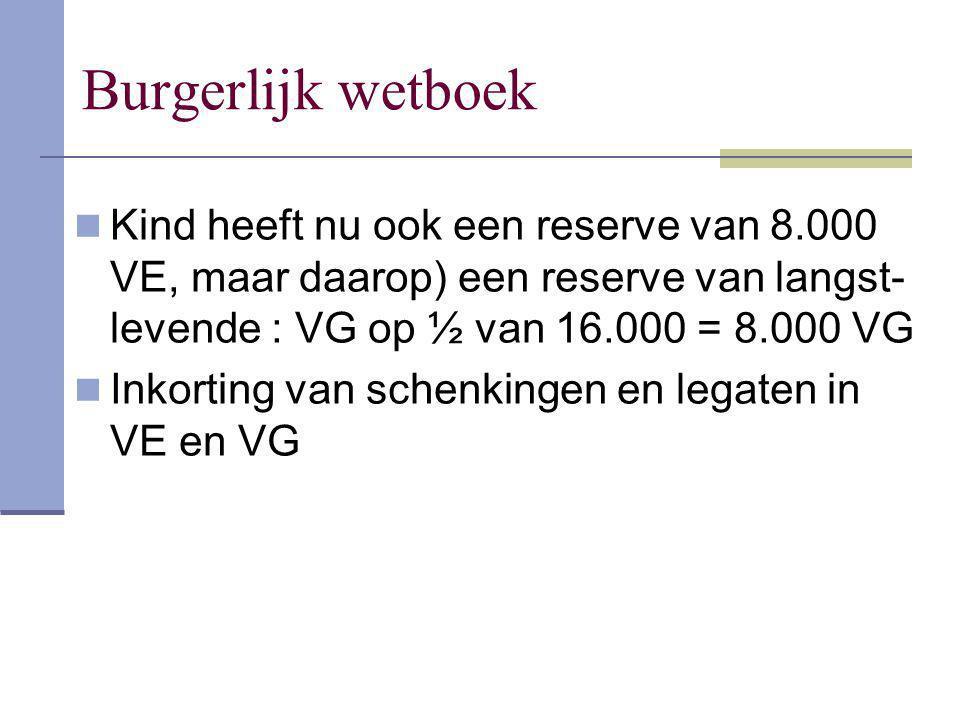 Burgerlijk wetboek Kind heeft nu ook een reserve van 8.000 VE, maar daarop) een reserve van langst- levende : VG op ½ van 16.000 = 8.000 VG Inkorting