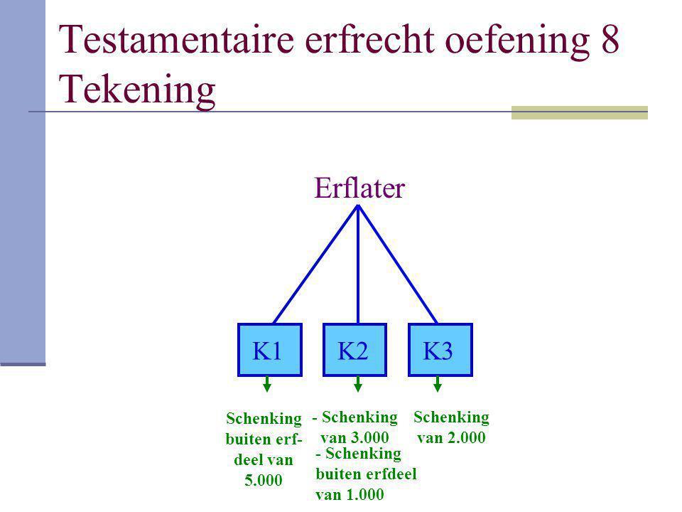 Testamentaire erfrecht oefening 8 Tekening Erflater K1K2K3 Schenking buiten erf- deel van 5.000 - Schenking van 3.000 Schenking van 2.000 - Schenking