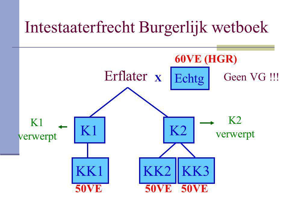 Intestaaterfrecht Burgerlijk wetboek Erflater K1K2 KK1KK2KK3 X Echtg 60VE (HGR) 50VE K2 verwerpt K1 verwerpt Geen VG !!!