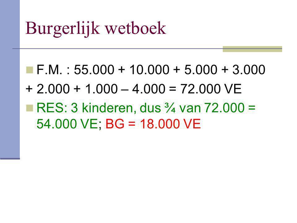 Burgerlijk wetboek F.M. : 55.000 + 10.000 + 5.000 + 3.000 + 2.000 + 1.000 – 4.000 = 72.000 VE RES: 3 kinderen, dus ¾ van 72.000 = 54.000 VE; BG = 18.0