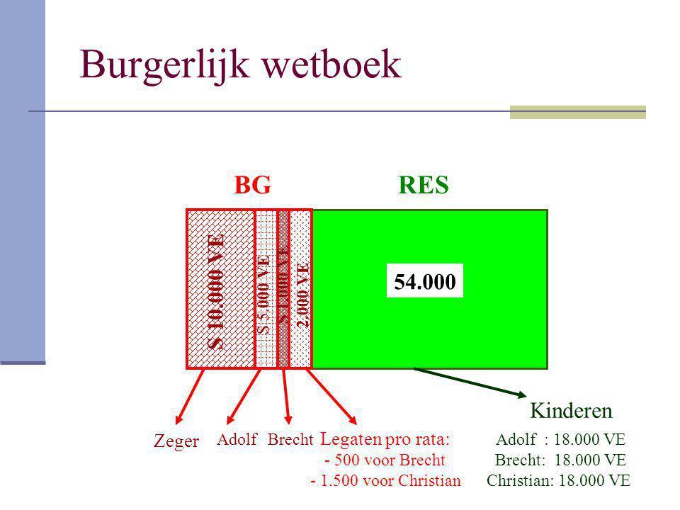 Burgerlijk wetboek 54.000 BGRES S 10.000 VE S 5.000 VE S 1.000 VE Zeger AdolfBrecht Legaten pro rata: - 500 voor Brecht - 1.500 voor Christian 2.000 V