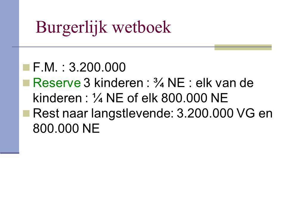Burgerlijk wetboek F.M. : 3.200.000 Reserve 3 kinderen : ¾ NE : elk van de kinderen : ¼ NE of elk 800.000 NE Rest naar langstlevende: 3.200.000 VG en