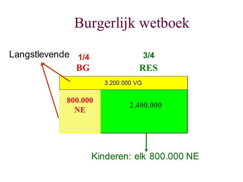 Burgerlijk wetboek 800.000 NE 2.400.000 BGRES 3.200.000 VG 1/4 3/4 Kinderen: elk 800.000 NE Langstlevende