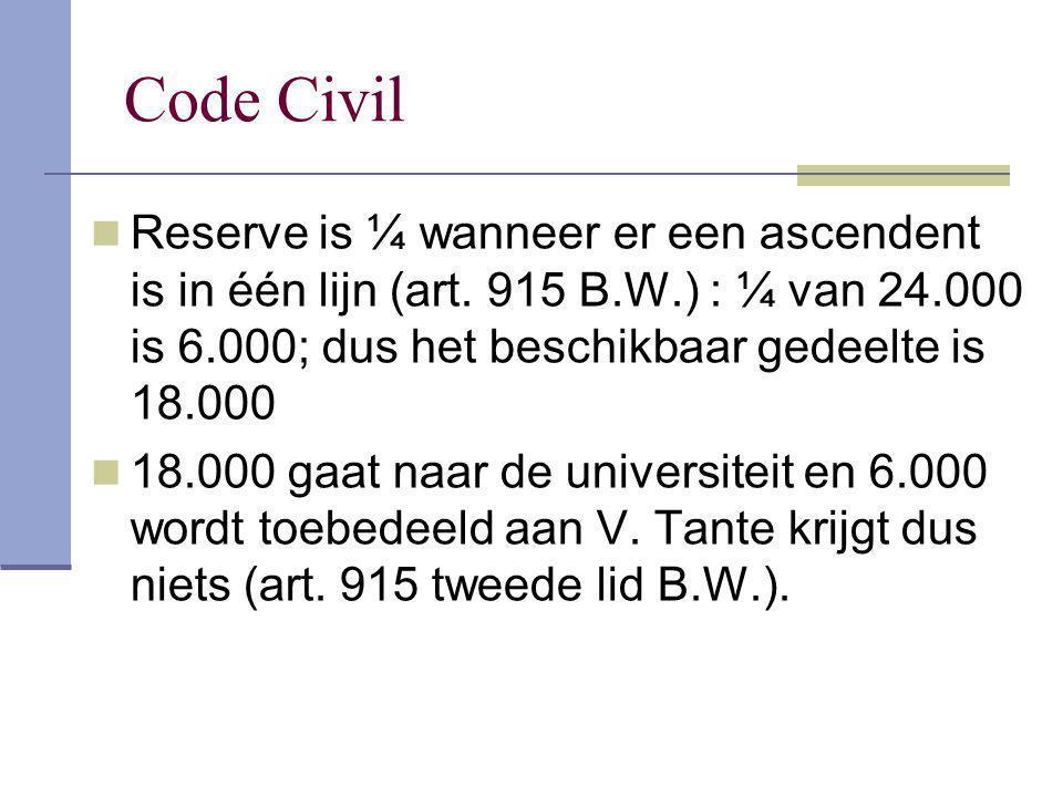 Code Civil Reserve is ¼ wanneer er een ascendent is in één lijn (art. 915 B.W.) : ¼ van 24.000 is 6.000; dus het beschikbaar gedeelte is 18.000 18.000