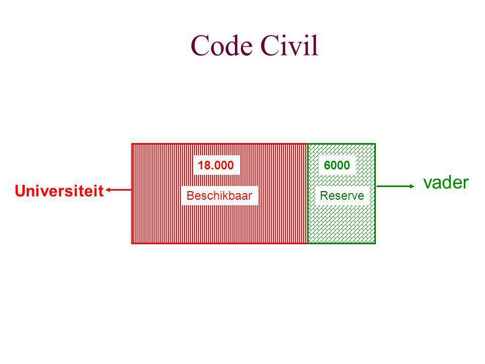 Code Civil 18.000 Universiteit vader 6000 BeschikbaarReserve