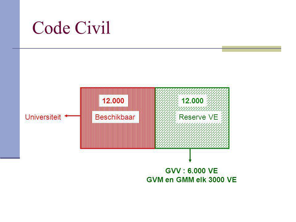 Code Civil 12.000 Universiteit 12.000 BeschikbaarReserve VE GVV : 6.000 VE GVM en GMM elk 3000 VE