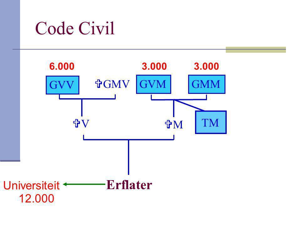 Code Civil Erflater MM Universiteit 12.000 VV  GMV GVV GVMGMM TM 6.0003.000