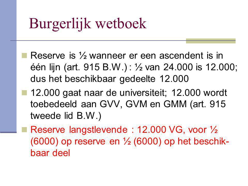 Burgerlijk wetboek Reserve is ½ wanneer er een ascendent is in één lijn (art. 915 B.W.) : ½ van 24.000 is 12.000; dus het beschikbaar gedeelte 12.000