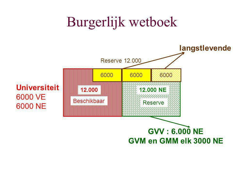 Burgerlijk wetboek 12.000 Universiteit 6000 VE 6000 NE 12.000 NE Beschikbaar Reserve GVV : 6.000 NE GVM en GMM elk 3000 NE 6000 Reserve 12.000 langstl