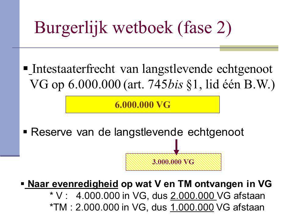 Burgerlijk wetboek (fase 2) 6.000.000 VG  Intestaaterfrecht van langstlevende echtgenoot VG op 6.000.000 (art. 745bis §1, lid één B.W.) 3.000.000 VG