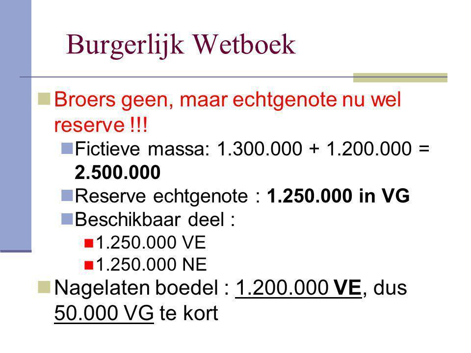 Burgerlijk Wetboek Broers geen, maar echtgenote nu wel reserve !!! Fictieve massa: 1.300.000 + 1.200.000 = 2.500.000 Reserve echtgenote : 1.250.000 in