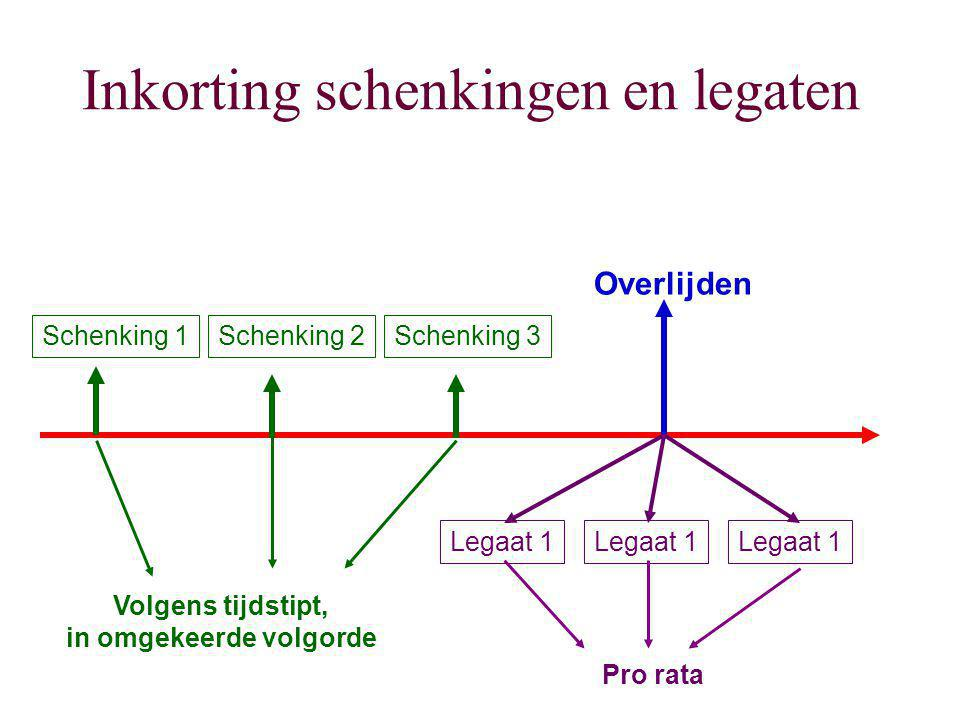 Inkorting schenkingen en legaten Overlijden Schenking 1Schenking 2Schenking 3 Legaat 1 Pro rata Volgens tijdstipt, in omgekeerde volgorde