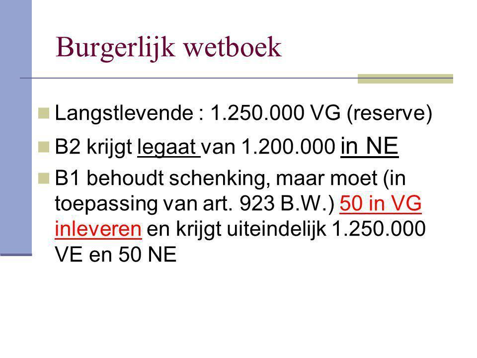 Burgerlijk wetboek Langstlevende : 1.250.000 VG (reserve) B2 krijgt legaat van 1.200.000 in NE B1 behoudt schenking, maar moet (in toepassing van art.
