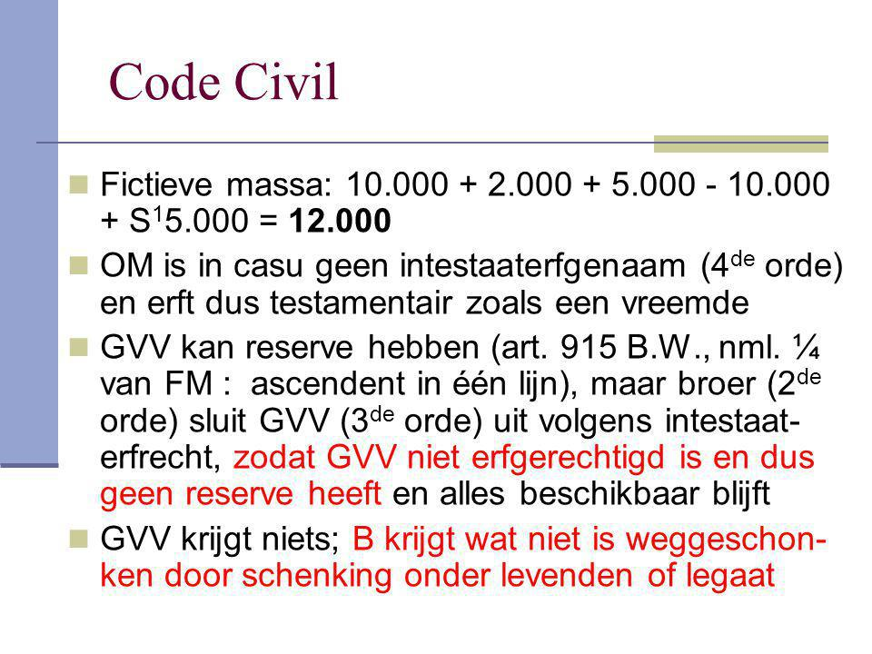 Code Civil Fictieve massa: 10.000 + 2.000 + 5.000 - 10.000 + S 1 5.000 = 12.000 OM is in casu geen intestaaterfgenaam (4 de orde) en erft dus testamen