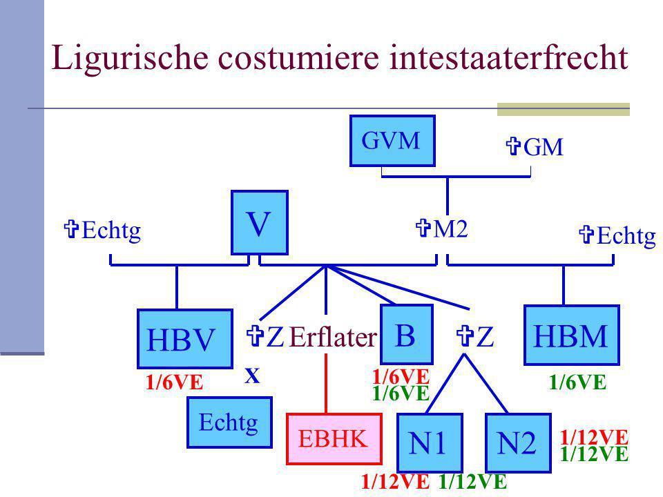 Ligurische costumiere intestaaterfrecht V  M2 GVM HBV ZZ Echtg Erflater ZZ B N1N1N2N2 EBHK HBM GMGM X  Echtg 1/6VE 1/12VE 1/6VE 1/12VE