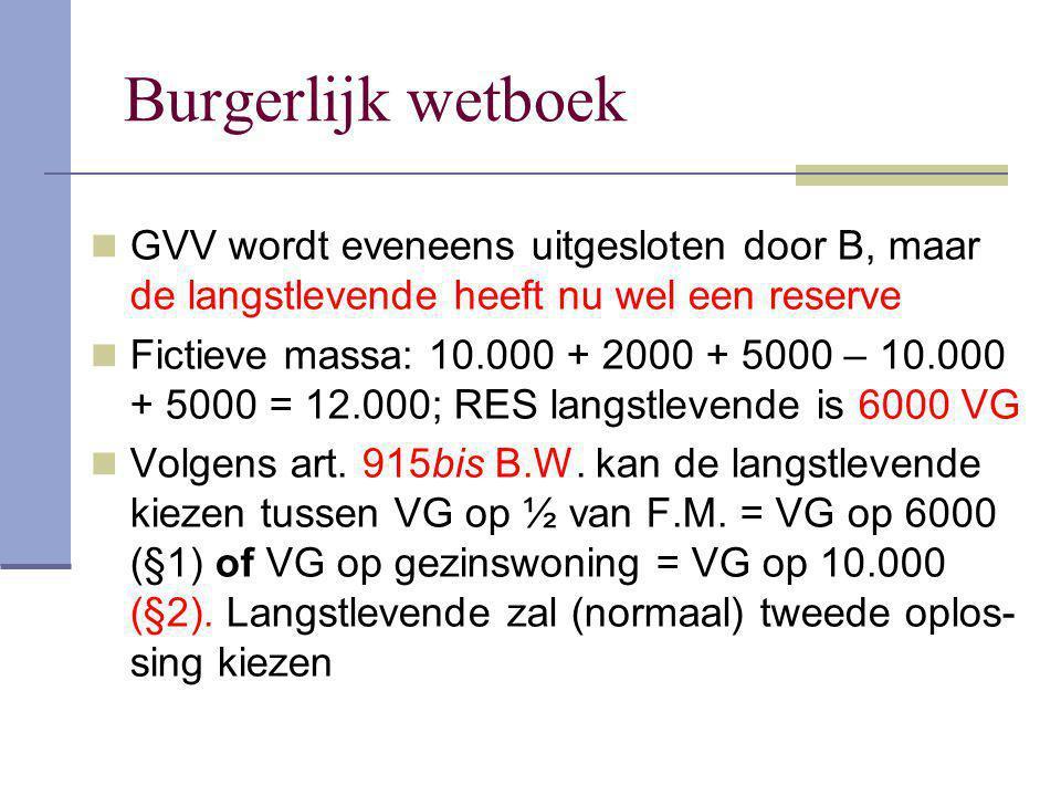 Burgerlijk wetboek GVV wordt eveneens uitgesloten door B, maar de langstlevende heeft nu wel een reserve Fictieve massa: 10.000 + 2000 + 5000 – 10.000