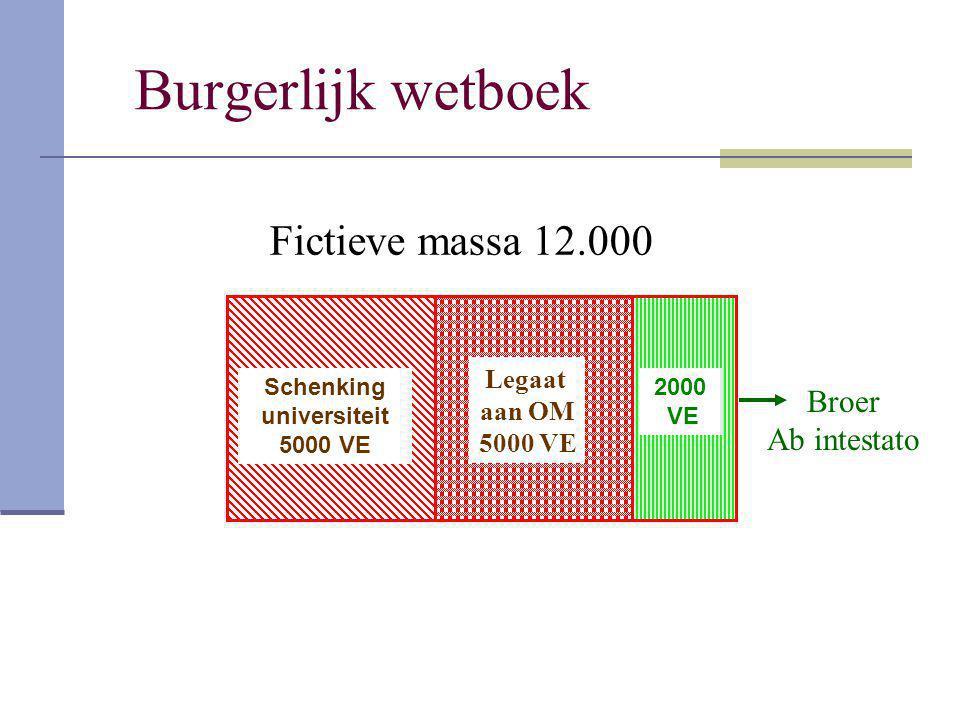 Burgerlijk wetboek Legaat aan OM 5000 VE Broer Ab intestato Fictieve massa 12.000 Schenking universiteit 5000 VE 2000 VE