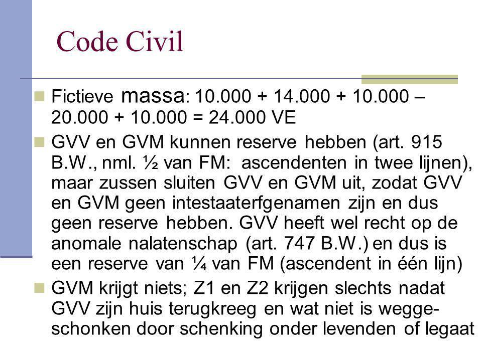 Code Civil Fictieve massa : 10.000 + 14.000 + 10.000 – 20.000 + 10.000 = 24.000 VE GVV en GVM kunnen reserve hebben (art. 915 B.W., nml. ½ van FM: asc