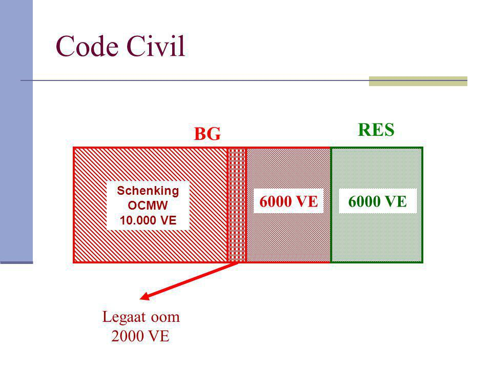 Code Civil BG RES 6000 VE Legaat oom 2000 VE Schenking OCMW 10.000 VE