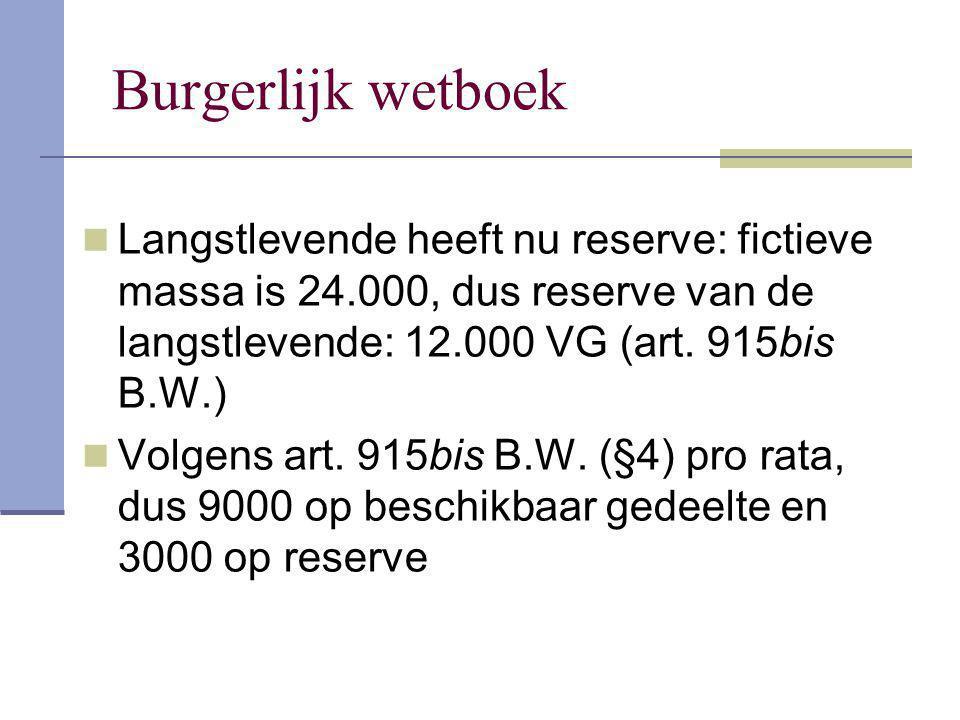 Burgerlijk wetboek Langstlevende heeft nu reserve: fictieve massa is 24.000, dus reserve van de langstlevende: 12.000 VG (art. 915bis B.W.) Volgens ar