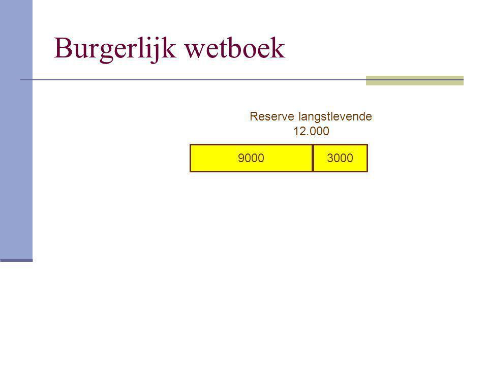 Burgerlijk wetboek 9000 3000 Reserve langstlevende 12.000