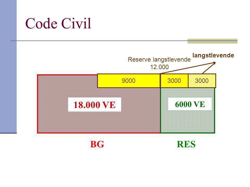 Code Civil BGRES 6000 VE 18.000 VE 9000 3000 langstlevende Reserve langstlevende 12.000