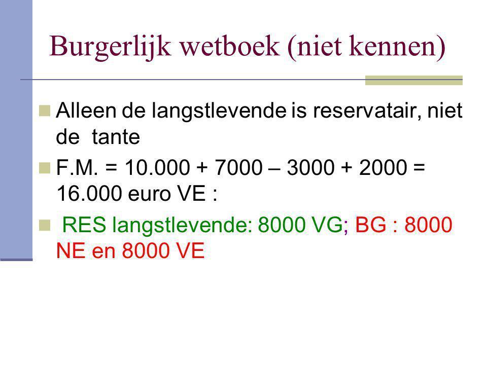 Burgerlijk wetboek (niet kennen) Alleen de langstlevende is reservatair, niet de tante F.M. = 10.000 + 7000 – 3000 + 2000 = 16.000 euro VE : RES langs