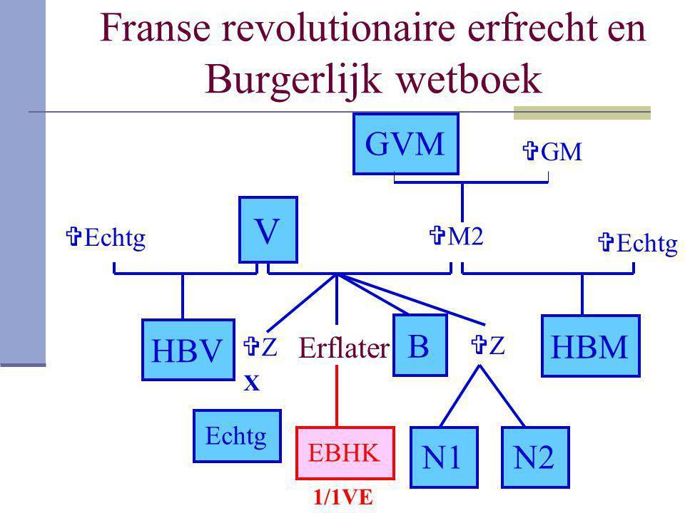 Franse revolutionaire erfrecht en Burgerlijk wetboek V  M2 GVM HBV ZZ Echtg Erflater ZZ B N1N1N2N2 EBHK HBM GMGM X  Echtg 1/1VE
