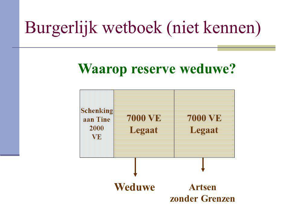 Burgerlijk wetboek (niet kennen) Schenking aan Tine 2000 VE 14.000 7000 VE Legaat Artsen zonder Grenzen Weduwe 7000 VE Legaat Waarop reserve weduwe?