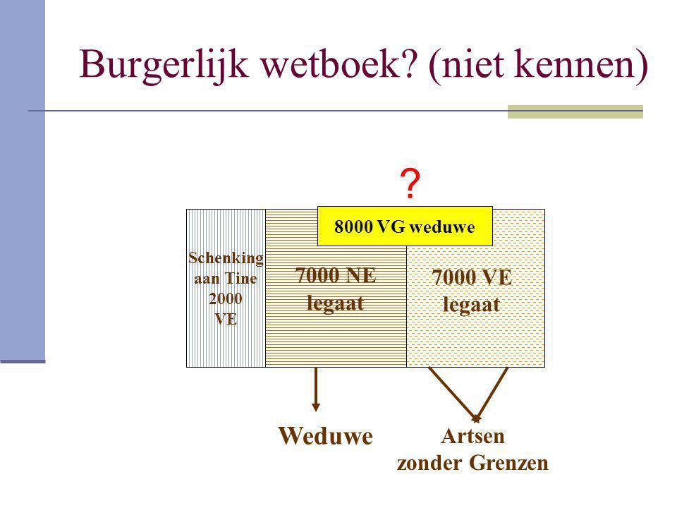 Burgerlijk wetboek? (niet kennen) Schenking aan Tine 2000 VE 14.000 7000 NE legaat 7000 VE legaat 8000 VG weduwe Artsen zonder Grenzen Weduwe ?