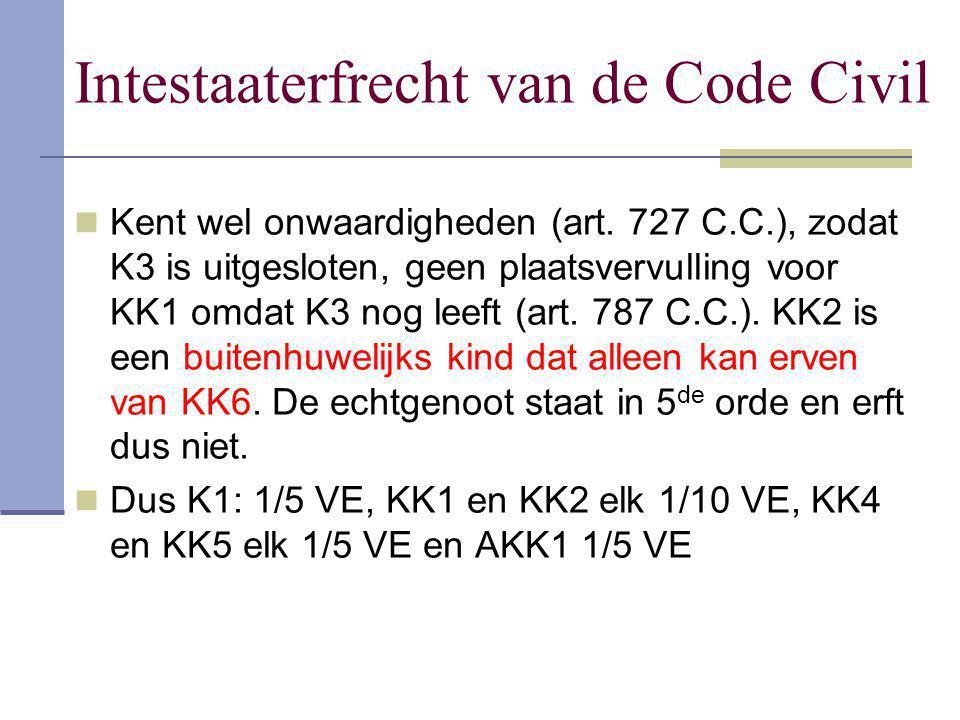Intestaaterfrecht van de Code Civil Kent wel onwaardigheden (art. 727 C.C.), zodat K3 is uitgesloten, geen plaatsvervulling voor KK1 omdat K3 nog leef