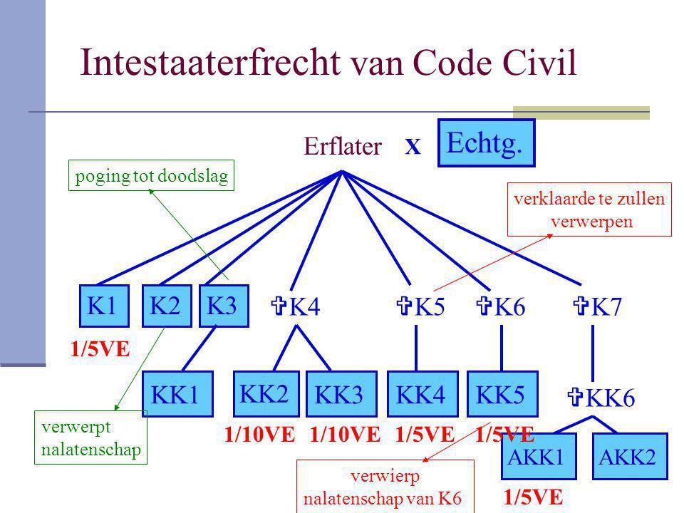 Intestaaterfrecht van Code Civil Echtg. Erflater K1K2K3  K4  K5  K6  K7 KK1 KK2 KK3KK4KK5  KK6 AKK1AKK2 X 1/10VE 1/5VE poging tot doodslag verkla
