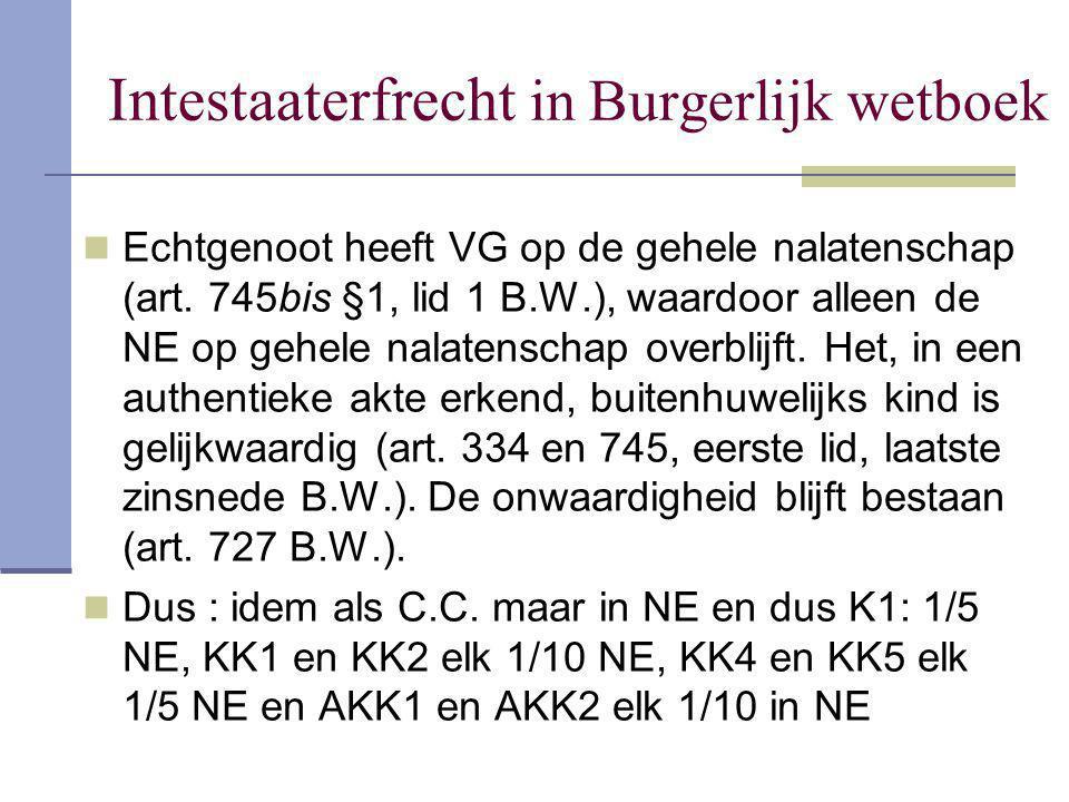 Intestaaterfrecht in Burgerlijk wetboek Echtgenoot heeft VG op de gehele nalatenschap (art. 745bis §1, lid 1 B.W.), waardoor alleen de NE op gehele na