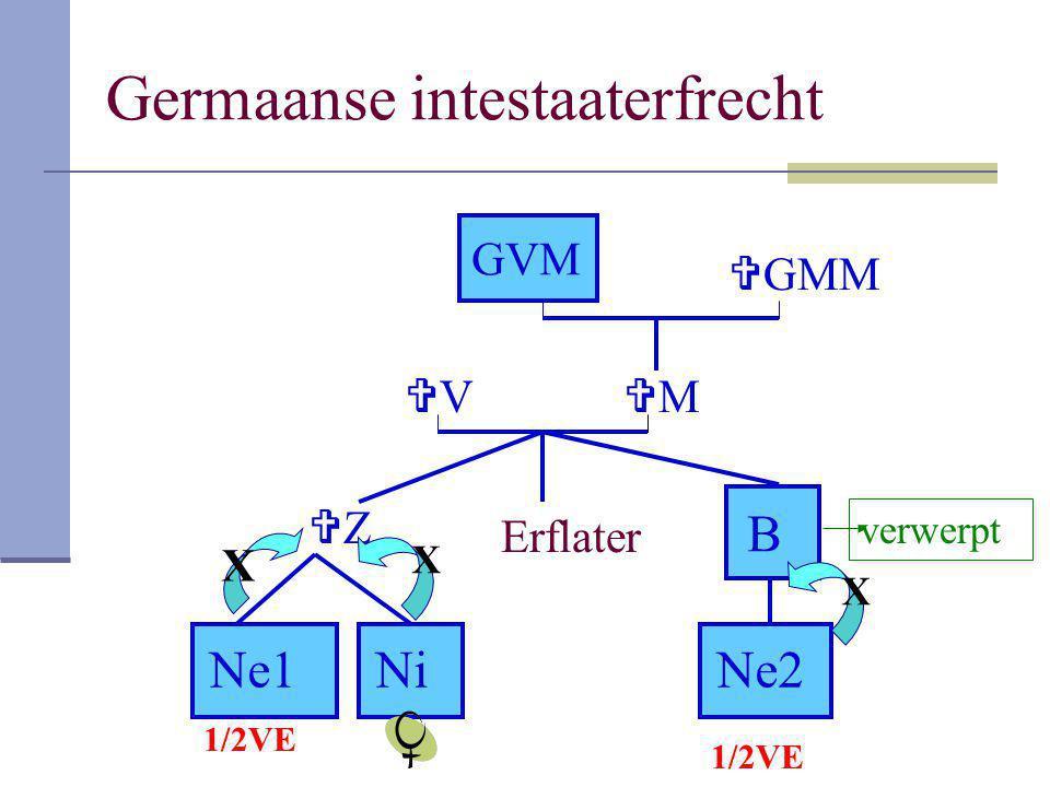 Germaanse intestaaterfrecht Erflater VV MM GMMGMM ZZ B Ne1NiNiNe2 GVM 1/2VE verwerpt X X X