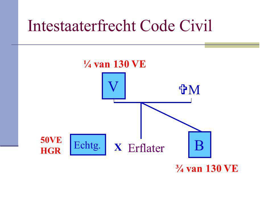Intestaaterfrecht Code Civil Erflater V MM B X Echtg. 50VE HGR ¼ van 130 VE ¾ van 130 VE