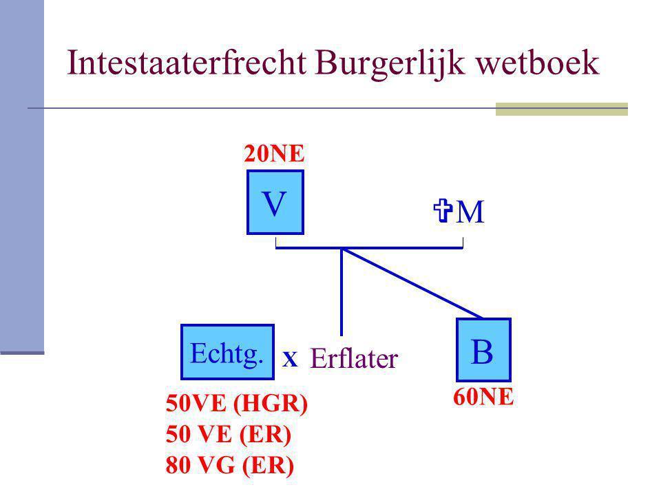 Intestaaterfrecht Burgerlijk wetboek Erflater V MM B X Echtg. 50VE (HGR) 50 VE (ER) 80 VG (ER) 20NE 60NE