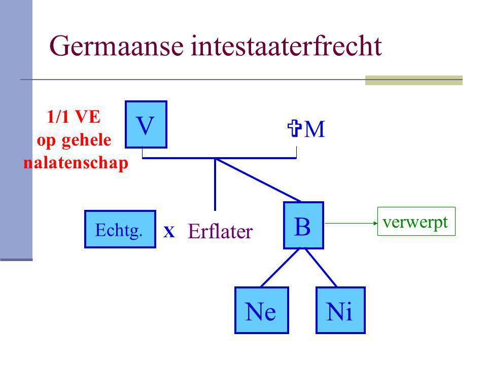 Germaanse intestaaterfrecht V Erflater Echtg. B NeNeNiNi MM X verwerpt 1/1 VE op gehele nalatenschap