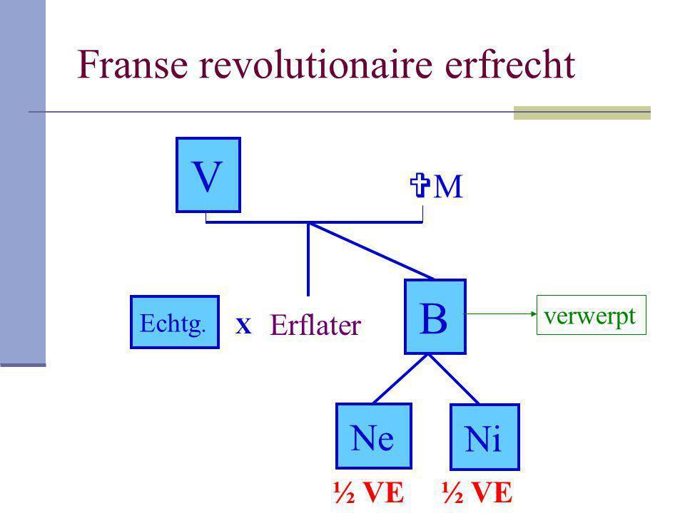 Franse revolutionaire erfrecht V Erflater Echtg. B NeNe NiNi MM X verwerpt ½ VE