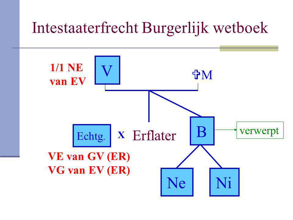 V Erflater Echtg. B NeNeNiNi MM X verwerpt VE van GV (ER) VG van EV (ER) 1/1 NE van EV