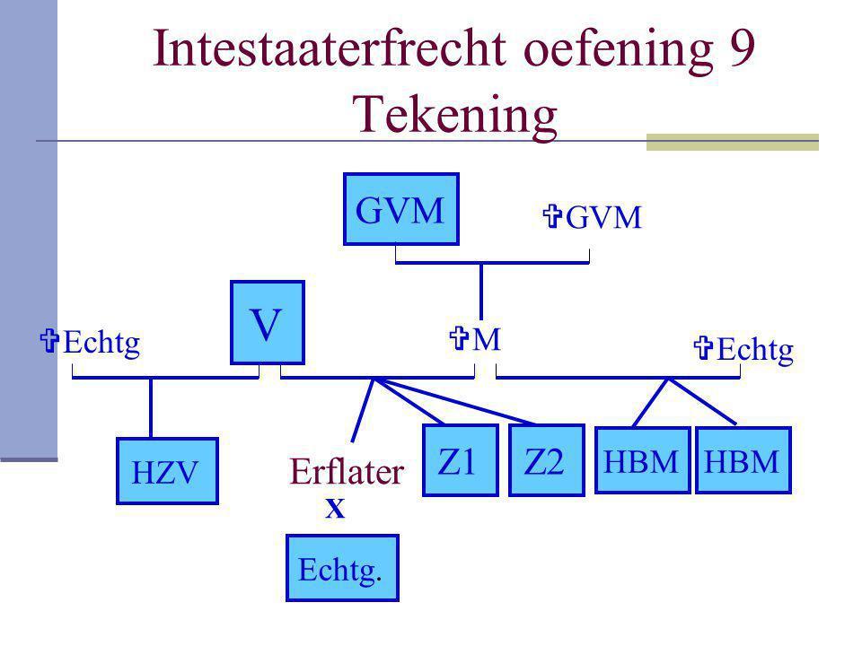 Intestaaterfrecht oefening 9 Tekening Erflater MM Z1 GVM Z2 Echtg. V HBM HZV X  GVM  Echtg