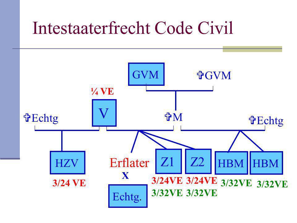 Intestaaterfrecht Code Civil Erflater MM Z1 GVM Z2 Echtg. V HBM HZV X  GVM  Echtg ¼ VE 3/24VE 3/32VE