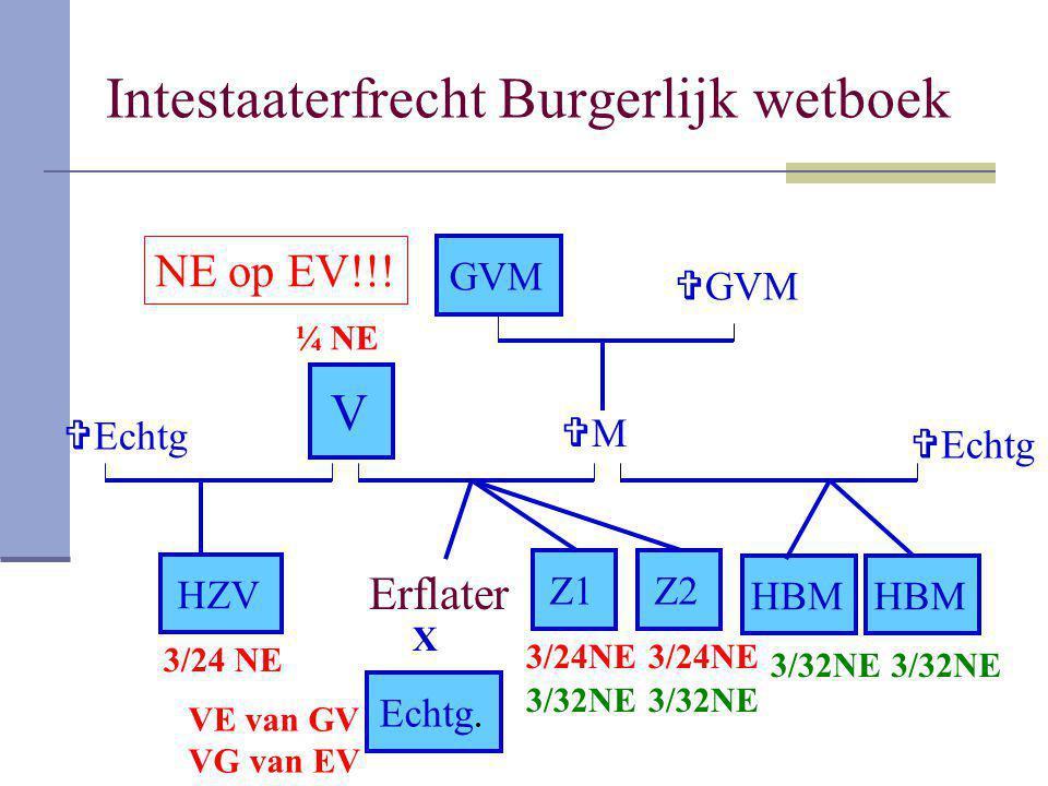 Intestaaterfrecht Burgerlijk wetboek Erflater MM Z1 GVM Z2 Echtg. V HBM HZV X  GVM  Echtg VE van GV VG van EV ¼ NE 3/24 NE 3/32NE NE op EV!!!