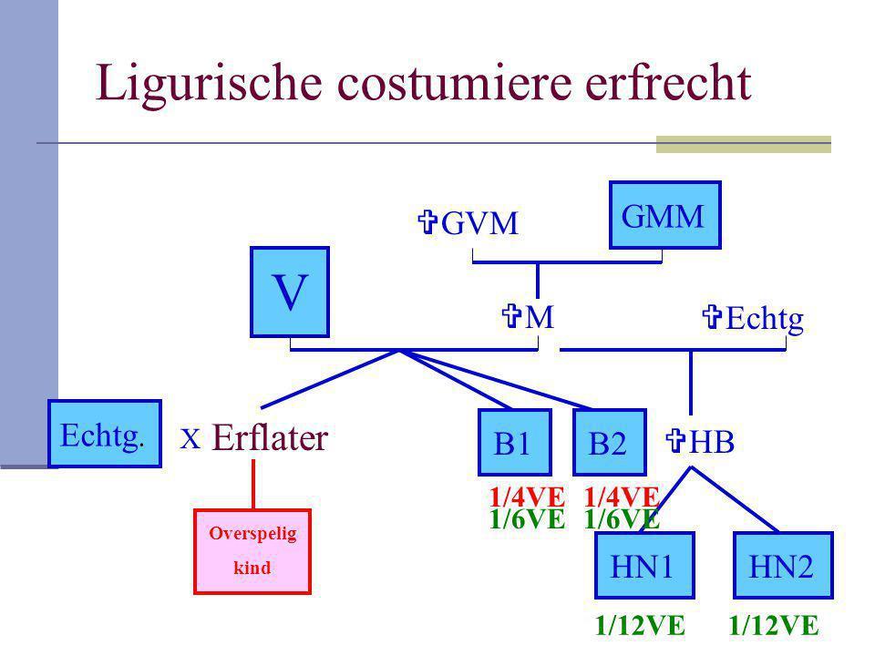 Ligurische costumiere erfrecht Erflater V B1 GMM B2 Echtg. MM  HB HN1HN2 Overspelig kind  GVM  Echtg X 1/4VE 1/12VE 1/6VE