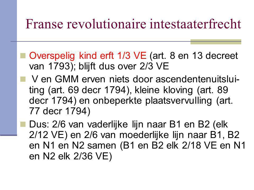 Franse revolutionaire intestaaterfrecht Overspelig kind erft 1/3 VE (art. 8 en 13 decreet van 1793); blijft dus over 2/3 VE V en GMM erven niets door