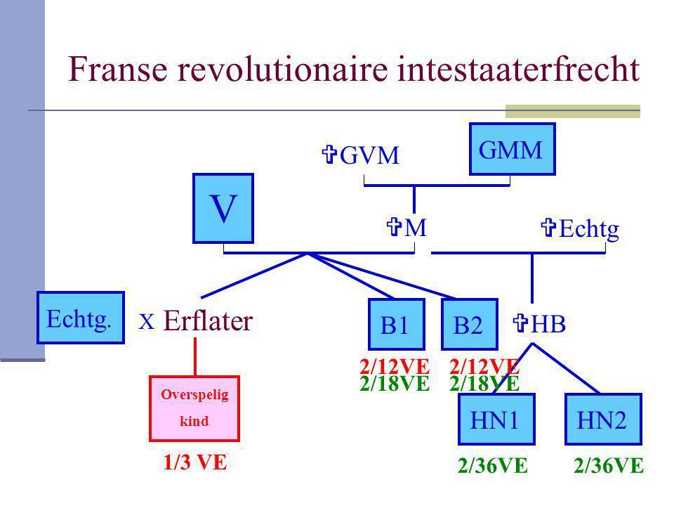 Franse revolutionaire intestaaterfrecht Erflater V B1 GMM B2 Echtg. MM  HB HN1HN2 Overspelig kind  GVM  Echtg X 1/3 VE 2/12VE 2/36VE 2/18VE
