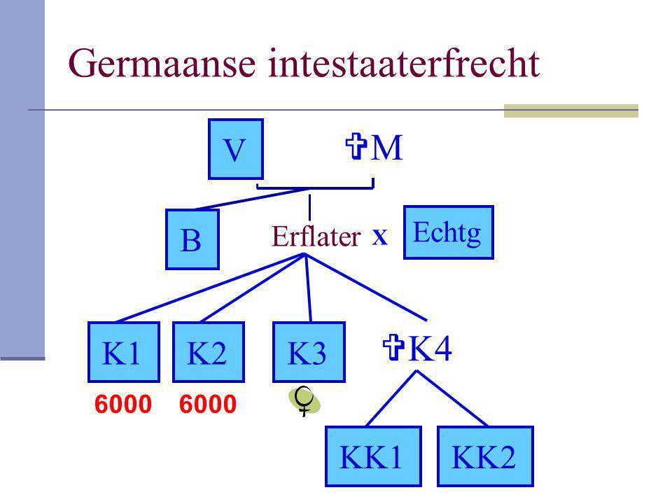 Romeins intestaaterfrecht Descendenten in 1 ste orde, vader en broer in de 2 de orde, langstlevende in de 5 de orde, gelijke graad gelijke delen, onbeperkte plaatsvervulling voor descendenten K1, K2 en K3 elk 3.000, KK1 en KK2 elk 1.500